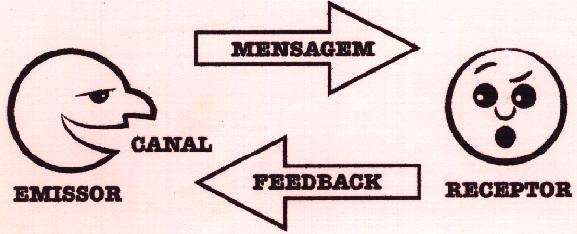Importante estudar comunicação para entender as técnicas de vendas. A imagem ilustrativa mostra um emissor enviando a mensagem ao receptor e recebendo um feedback.